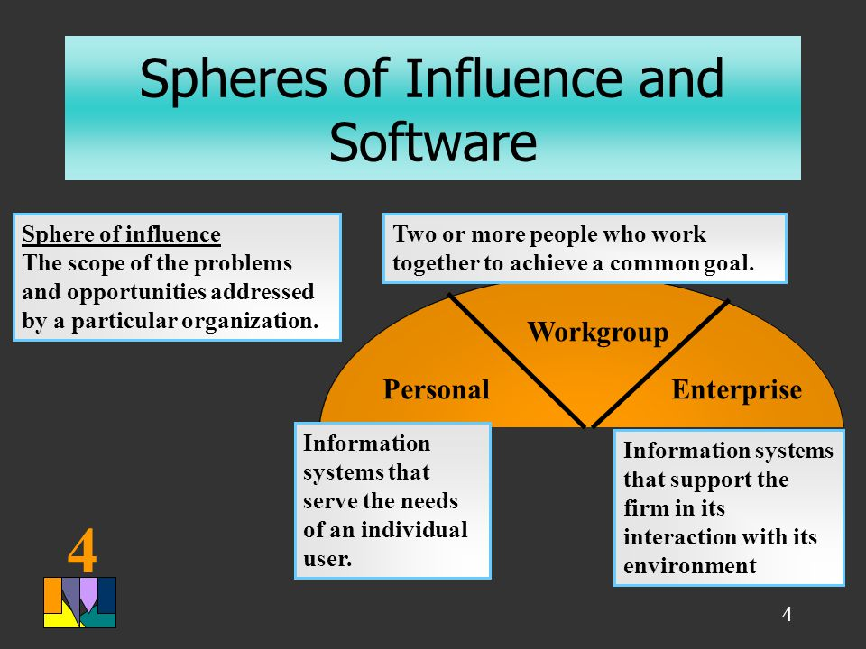 4 4 Spheres of Influence and Software Sphere of influence The scope of the problems and opportunities addressed by a particular organization.