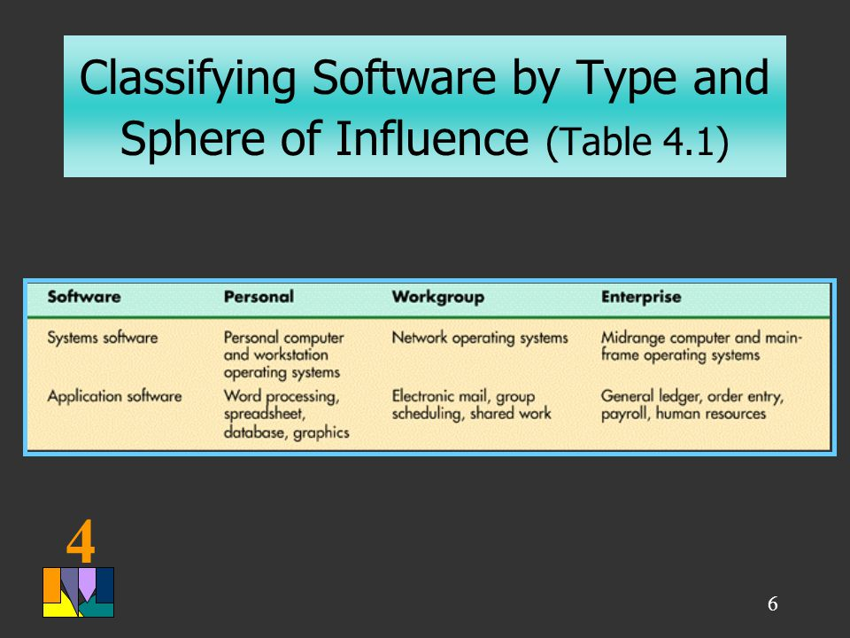 4 6 Classifying Software by Type and Sphere of Influence (Table 4.1)