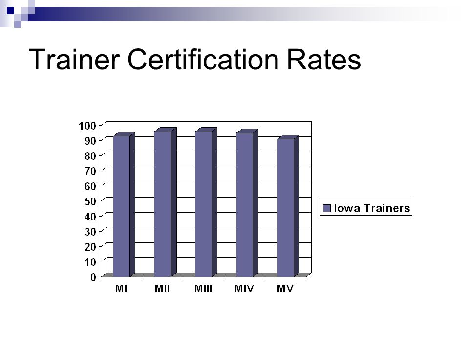 Trainer Certification Rates