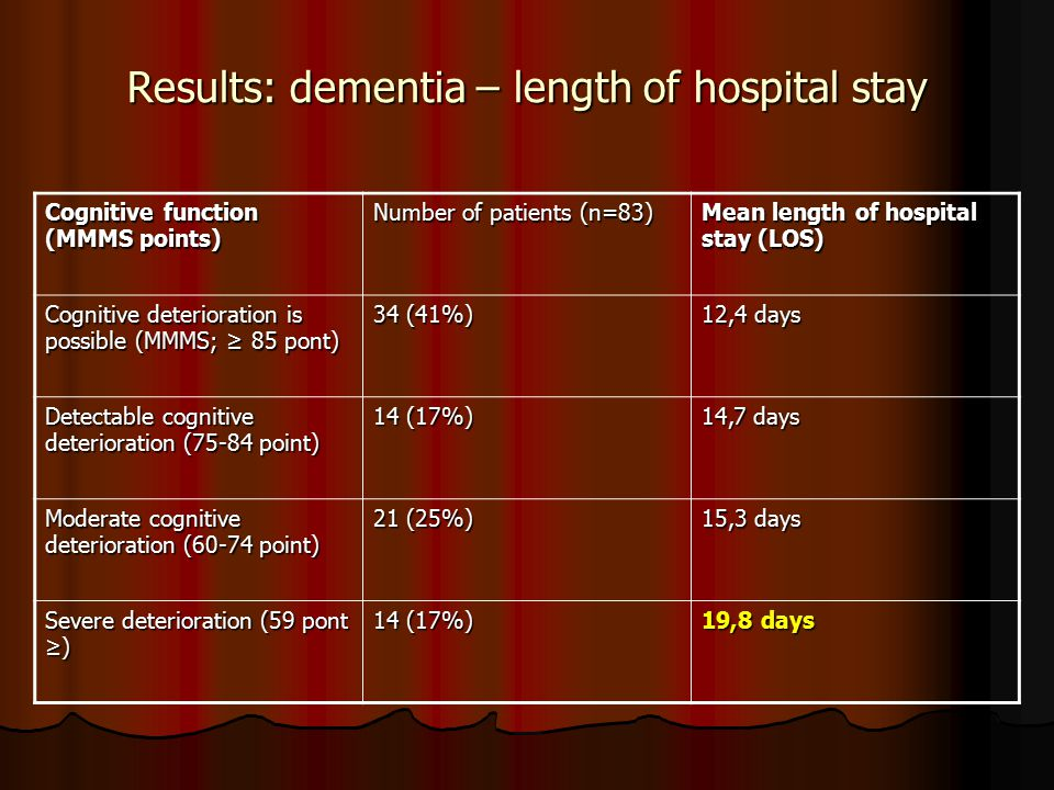 Results: dementia – length of hospital stay Cognitive function (MMMS points) Number of patients (n=83) Mean length of hospital stay (LOS) Cognitive de