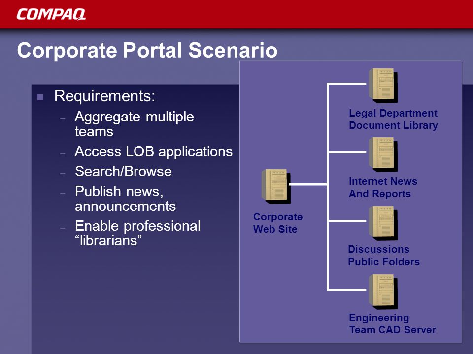 Sizing the Server(s) Departmental Solution: Single System, 1-2 CPU – recommend ProLiant DL380 Single Group / Single Purpose Shared Solution: (designed to quickly expand) Single System, 2-4 CPU – recommend ProLiant DL580 Multi Purpose / Multi Group Single workspace Search engine Single server Sales Marketing Manufacturing Engineering