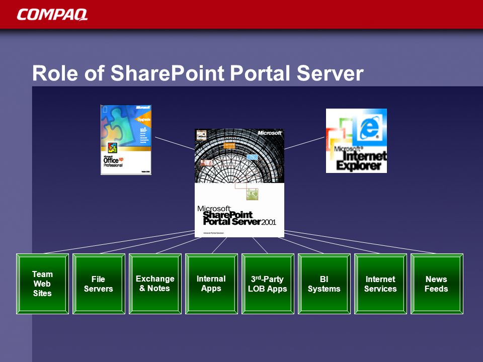 Role of SharePoint Portal Server Team Web Sites File Servers Internal Apps Exchange & Notes 3 rd -Party LOB Apps Internet Services News Feeds BI Systems