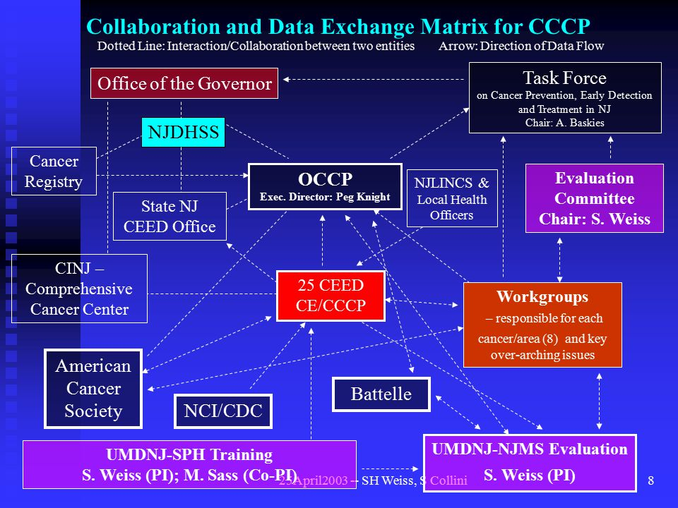 25April2003 -- SH Weiss, S Collini8 Collaboration and Data Exchange Matrix for CCCP Office of the Governor NJDHSS Cancer Registry State NJ CEED Office OCCP Exec.