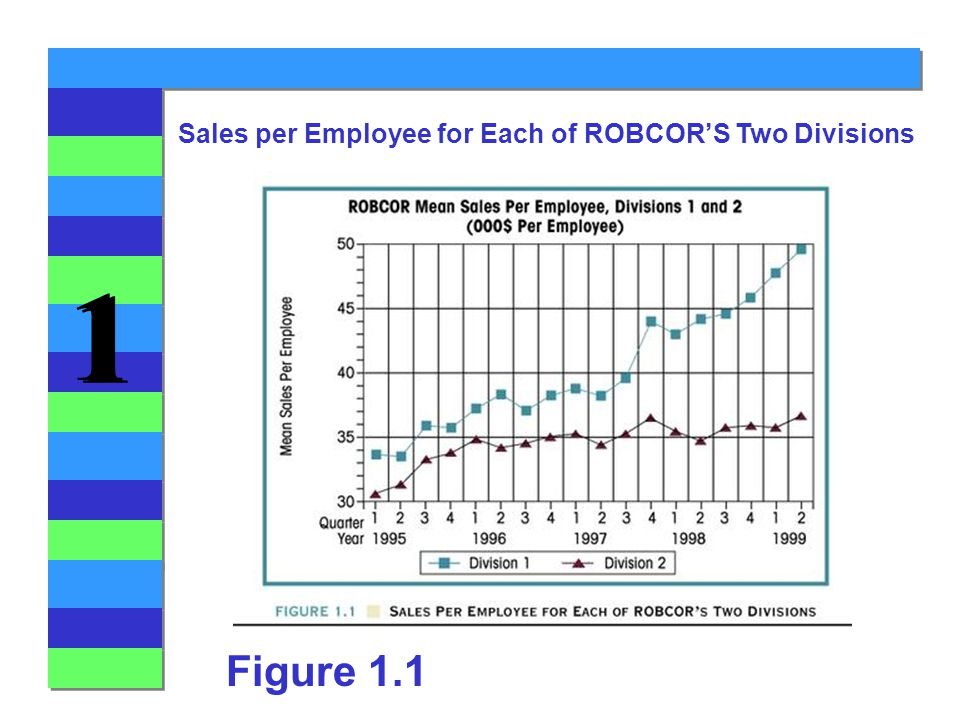 1 1 Figure 1.1 Sales per Employee for Each of ROBCOR'S Two Divisions