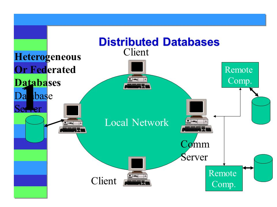 1 1 Distributed Databases Local Network Database Server Client Comm Server Remote Comp.