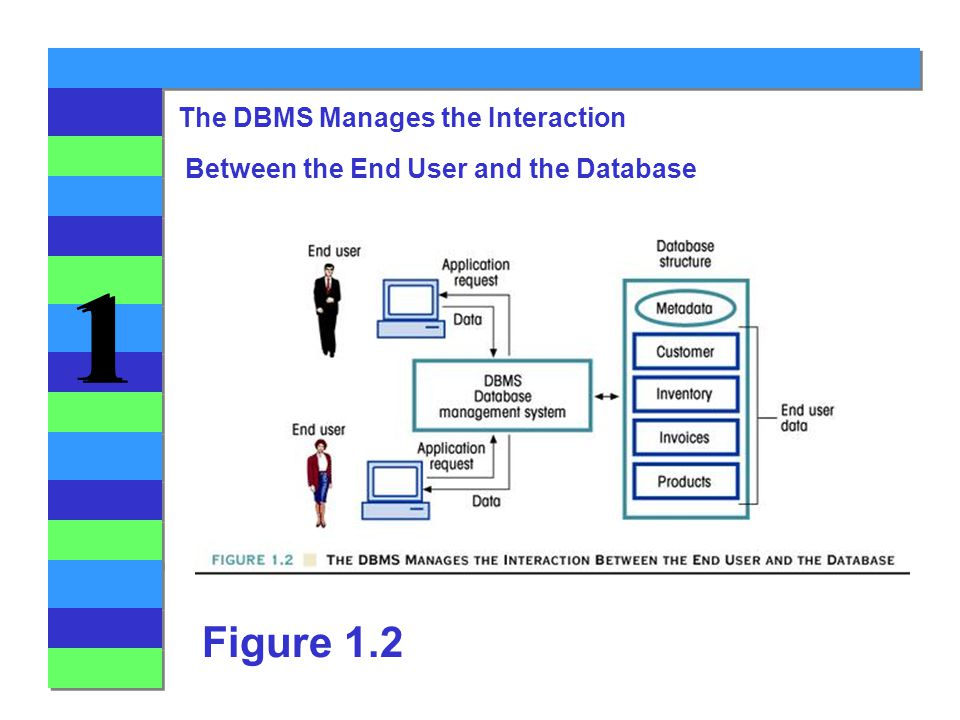 1 1 Figure 1.2 The DBMS Manages the Interaction Between the End User and the Database