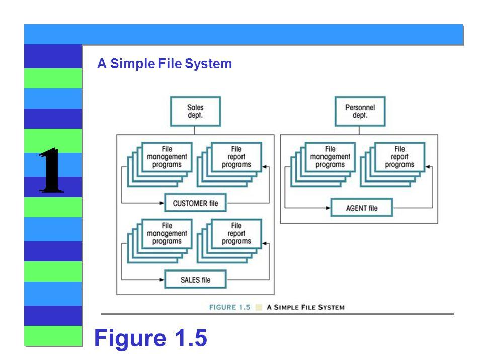 1 1 A Simple File System Figure 1.5