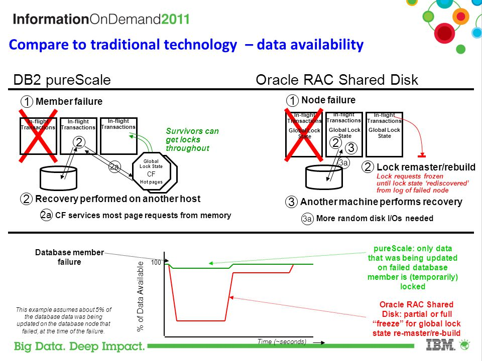 Compare to traditional technology – data availability DB2 pureScale Oracle RAC Shared Disk Member failure 1 Recovery performed on another host Node fa
