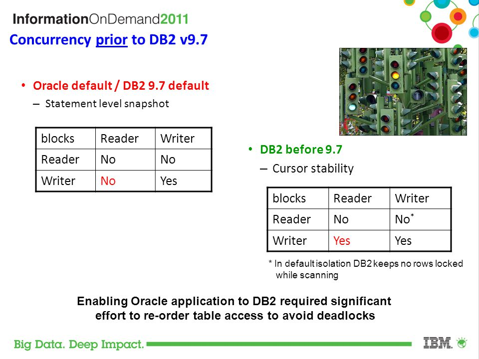 Concurrency prior to DB2 v9.7 blocksReaderWriter ReaderNo WriterNoYes blocksReaderWriter ReaderNoNo * WriterYes Enabling Oracle application to DB2 req