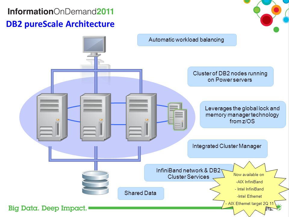 The Key to Scalability and High Availability Efficient Centralized Locking and Caching – As the cluster grows, DB2 maintains one place to go for locking information and shared pages – Optimized for very high speed access DB2 pureScale uses Remote Direct Memory Access (RDMA) to communicate with the powerHA pureScale server No IP socket calls, no interrupts, no context switching Results – Near Linear Scalability to large numbers of servers – Constant awareness of what each member is doing If one member fails, no need to block I/O from other members Recovery runs at memory speeds Group Buffer Pool CF PowerHA pureScale Group Lock Manager Member 1