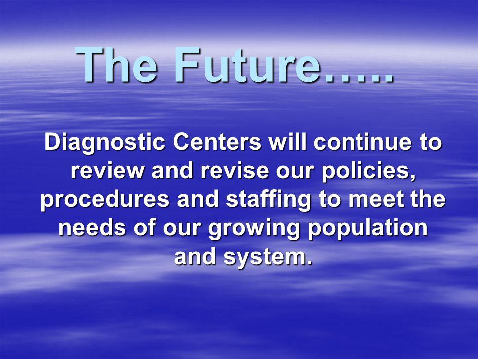 The Future…..