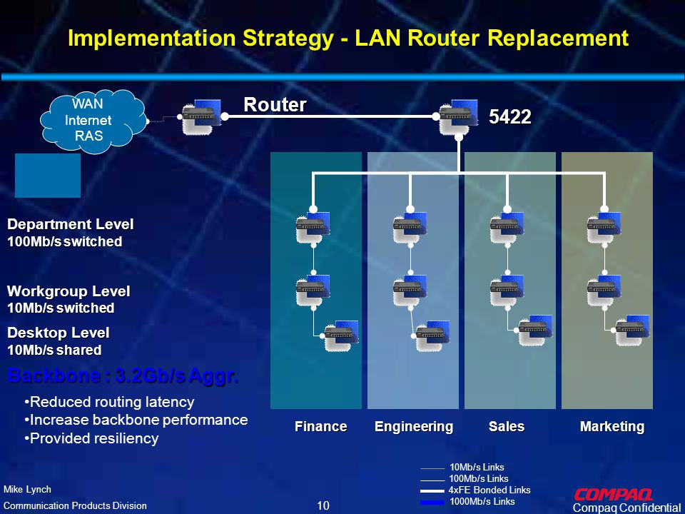 Compaq Confidential Mike Lynch Communication Products Division 9 Implementation Strategy - Existing Network Corporate Router (Backbone) Backbone : 800Mb/s Aggr.