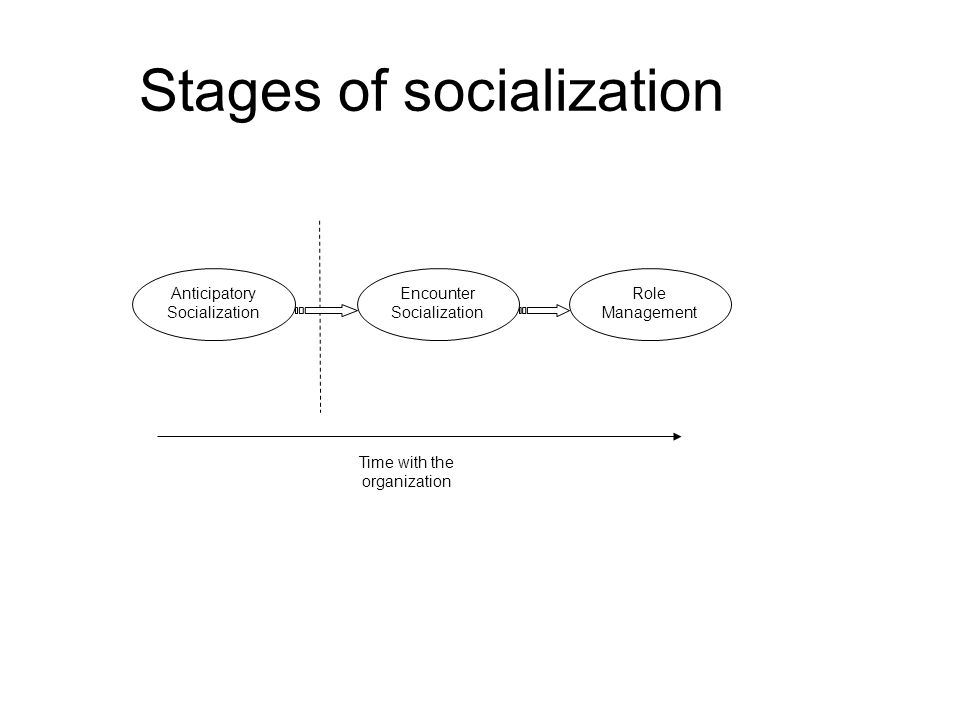 Stages of socialization Anticipatory Socialization Encounter Socialization Role Management Time with the organization