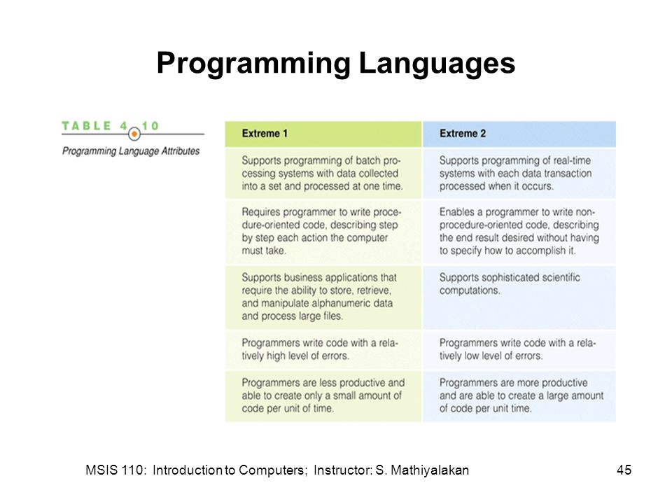 MSIS 110: Introduction to Computers; Instructor: S. Mathiyalakan45 Programming Languages