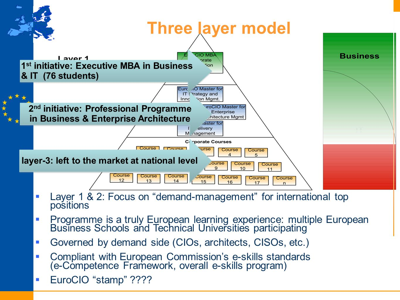 Three layer model  Layer 1 & 2: Focus on demand-management for international top positions  Programme is a truly European learning experience: multiple European Business Schools and Technical Universities participating  Governed by demand side (CIOs, architects, CISOs, etc.)  Compliant with European Commission's e-skills standards (e-Competence Framework, overall e-skills program)  EuroCIO stamp .