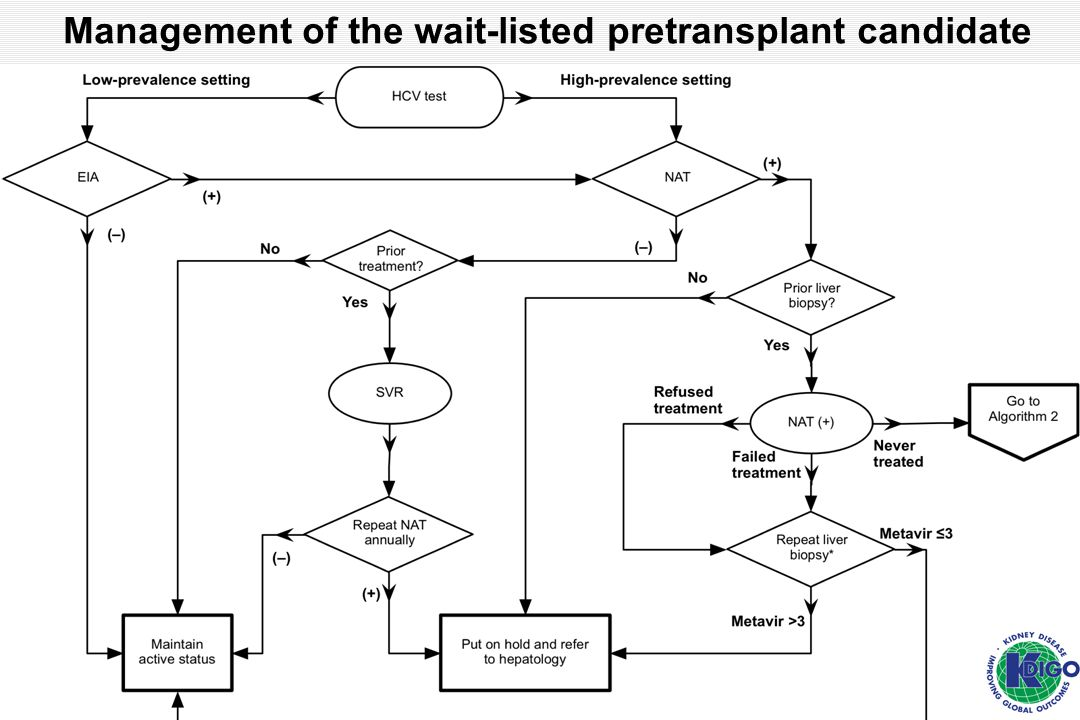 Management of the wait-listed pretransplant candidate