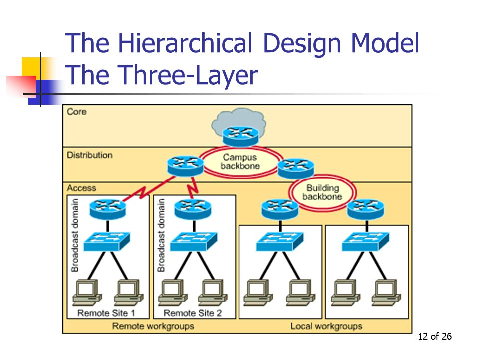 12 of 26 The Hierarchical Design Model The Three-Layer