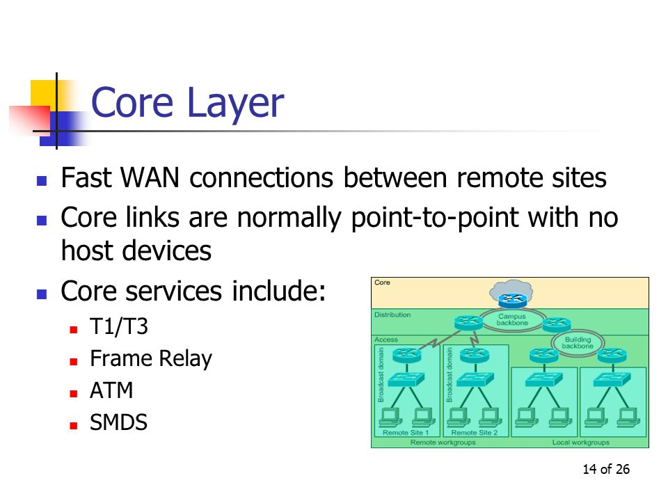 14 of 26 Core Layer Fast WAN connections between remote sites Core links are normally point-to-point with no host devices Core services include: T1/T3 Frame Relay ATM SMDS