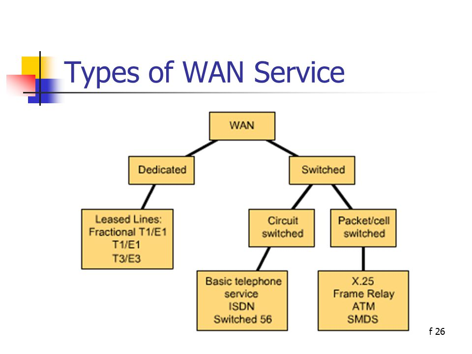 2 of 26 Types of WAN Service