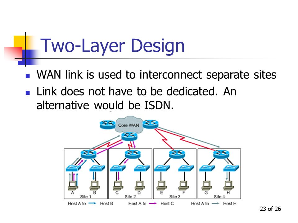 23 of 26 Two-Layer Design WAN link is used to interconnect separate sites Link does not have to be dedicated. An alternative would be ISDN.