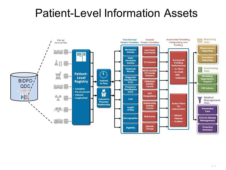 - Patient-Level Information Assets BIDPO QDC