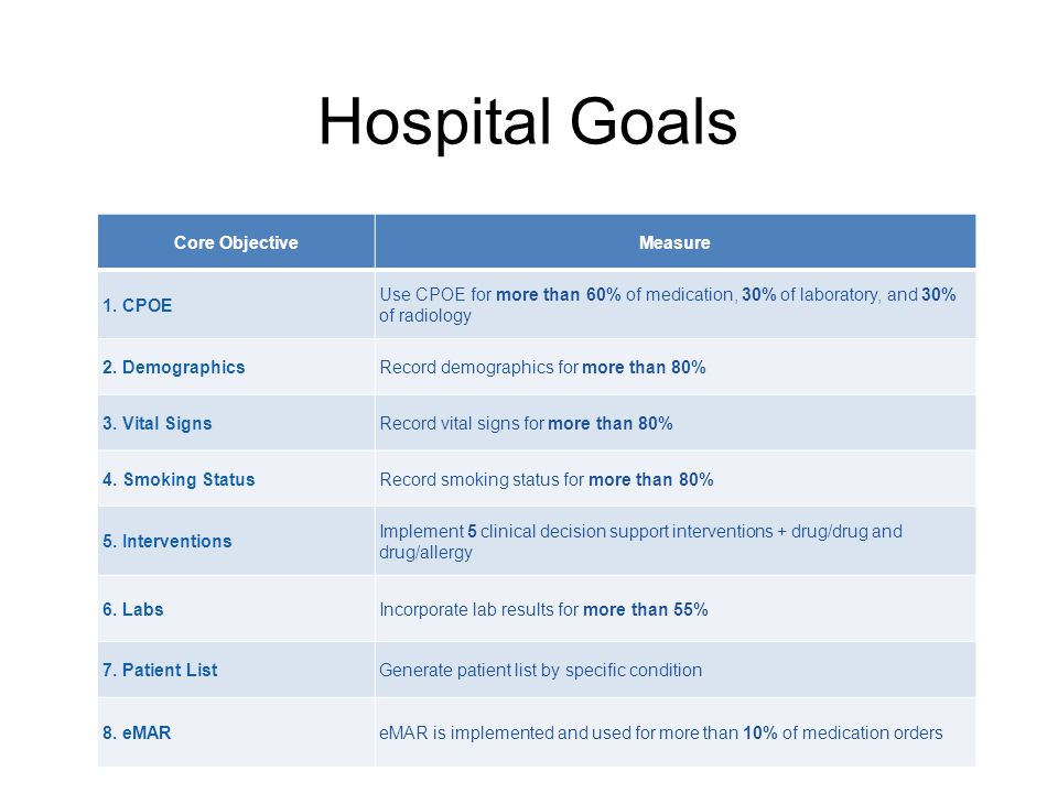 Hospital Goals Core ObjectiveMeasure 1. CPOE Use CPOE for more than 60% of medication, 30% of laboratory, and 30% of radiology 2. DemographicsRecord d