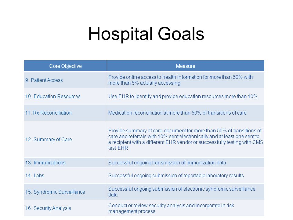 Hospital Goals Core ObjectiveMeasure 9. Patient Access Provide online access to health information for more than 50% with more than 5% actually access
