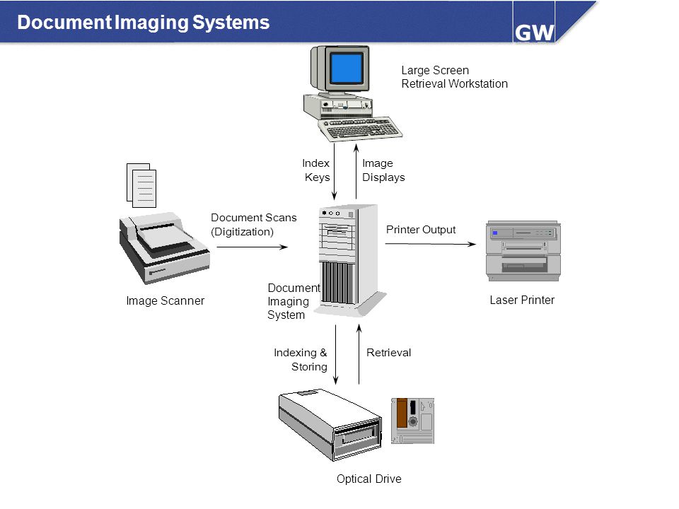 Document Imaging Systems Document Scans (Digitization) Printer Output Indexing & Storing Retrieval Optical Drive Image Scanner Laser Printer Image Dis