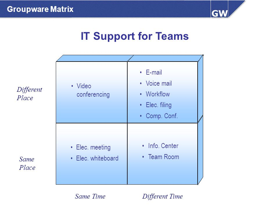 Groupware Matrix IT Support for Teams E-mail Voice mail Workflow Elec. filing Comp. Conf. Video conferencing Elec. meeting Elec. whiteboard Info. Cent