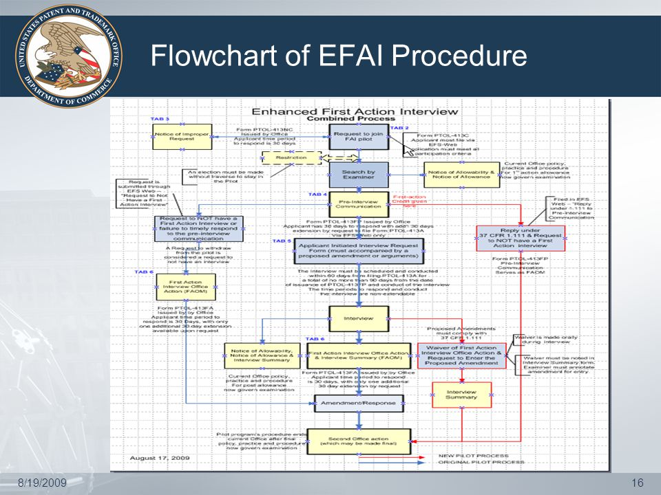 8/19/200916 Flowchart of EFAI Procedure