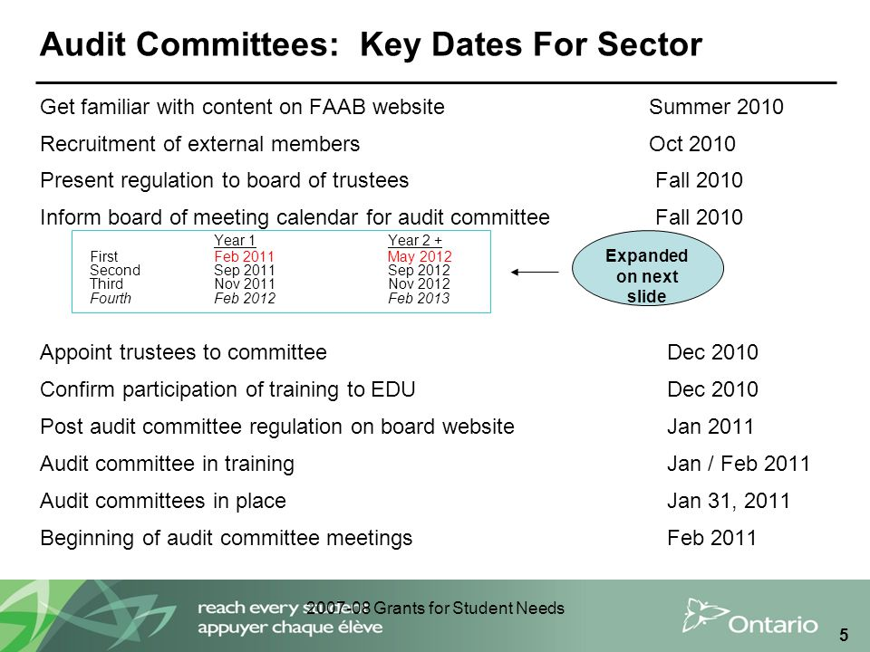 2007-08 Grants for Student Needs 5 Audit Committees: Key Dates For Sector Get familiar with content on FAAB website Summer 2010 Recruitment of external membersOct 2010 Present regulation to board of trustees Fall 2010 Inform board of meeting calendar for audit committee Fall 2010 Year 1Year 2 + First Feb 2011May 2012 Second Sep 2011Sep 2012 Third Nov 2011Nov 2012 Fourth Feb 2012Feb 2013 Appoint trustees to committee Dec 2010 Confirm participation of training to EDU Dec 2010 Post audit committee regulation on board website Jan 2011 Audit committee in training Jan / Feb 2011 Audit committees in place Jan 31, 2011 Beginning of audit committee meetings Feb 2011 Expanded on next slide