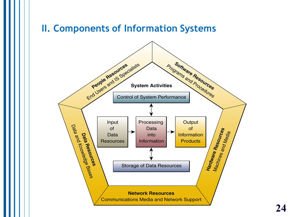 24 II. Components of Information Systems