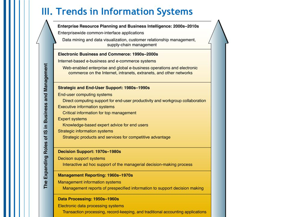 7 III. Trends in Information Systems