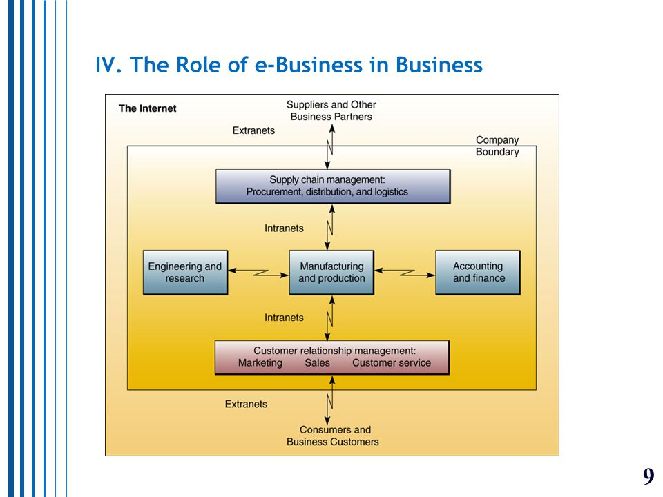 10 V. Types of Information Systems