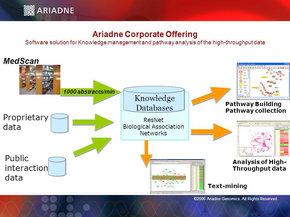 ©2006 Ariadne Genomics.All Rights Reserved. 15 ©2006 Ariadne Genomics.