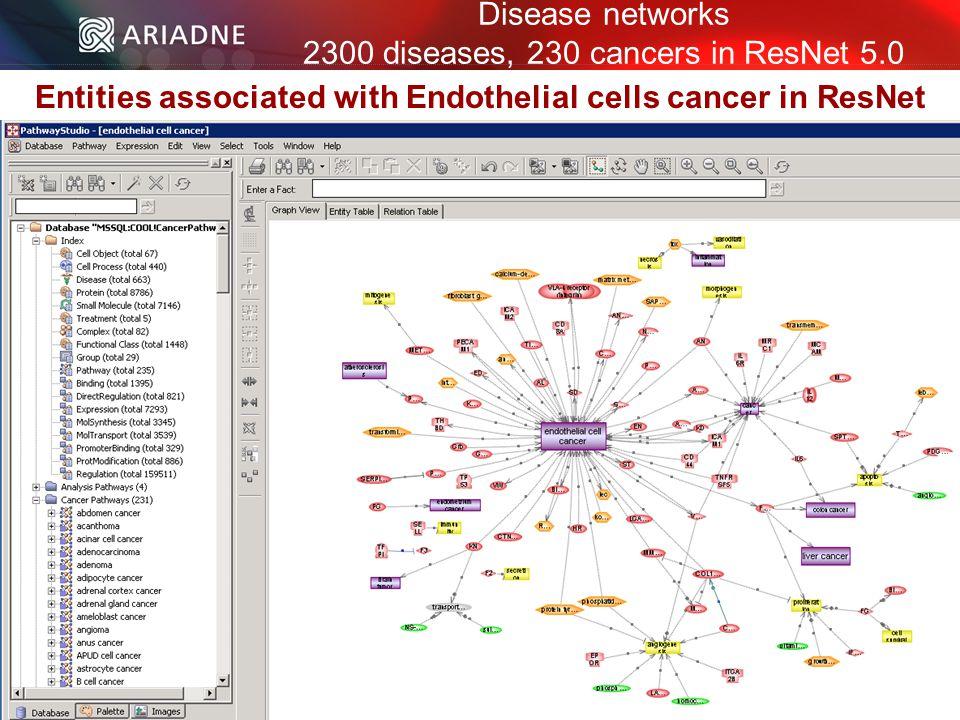 ©2006 Ariadne Genomics. All Rights Reserved. 55 ©2006 Ariadne Genomics.