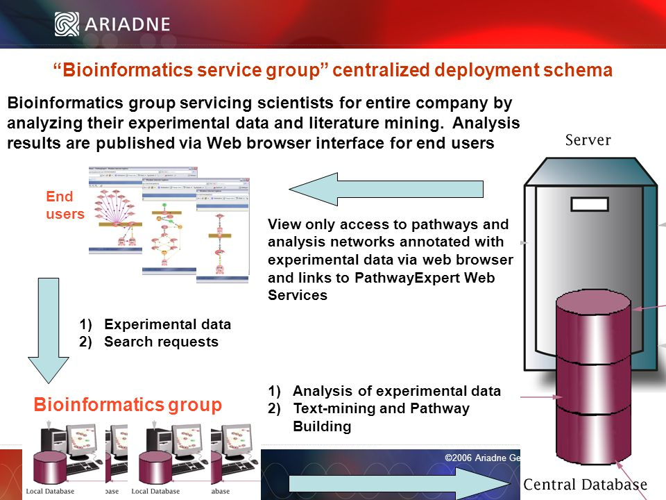 ©2006 Ariadne Genomics. All Rights Reserved. Day 1 Ariadne ResNet database construction