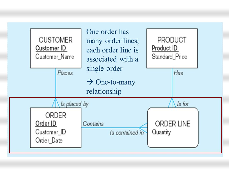 One order has many order lines; each order line is associated with a single order  One-to-many relationship