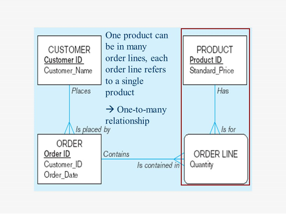 One product can be in many order lines, each order line refers to a single product  One-to-many relationship