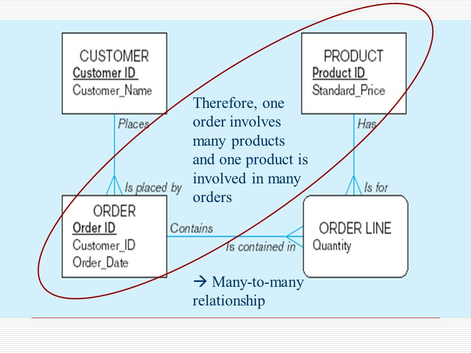 Therefore, one order involves many products and one product is involved in many orders  Many-to-many relationship