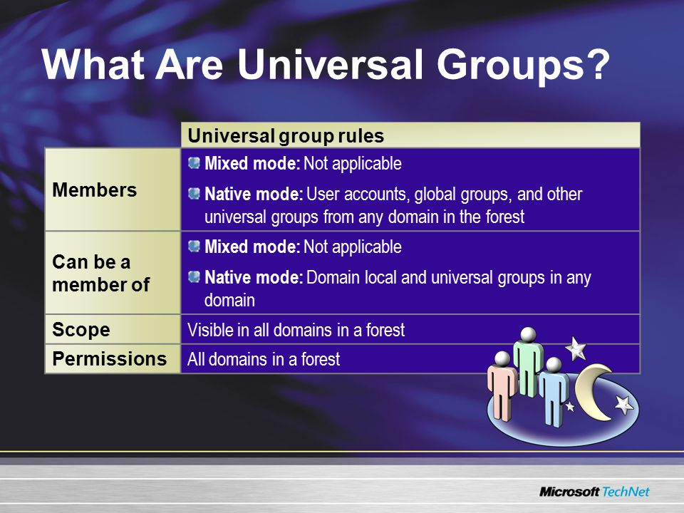 What Are Universal Groups.