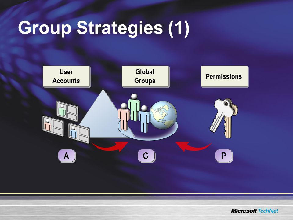 Group Strategies (1) A A P P G G Global Groups Permissions User Accounts