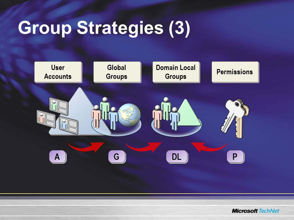 Group Strategies (3) A A P P Domain Local Groups DL G G Permissions Global Groups User Accounts