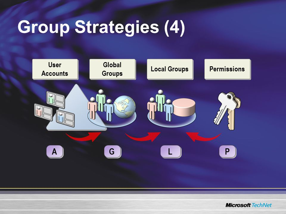 Group Strategies (4) A A P P Local Groups L L G G Permissions Global Groups User Accounts