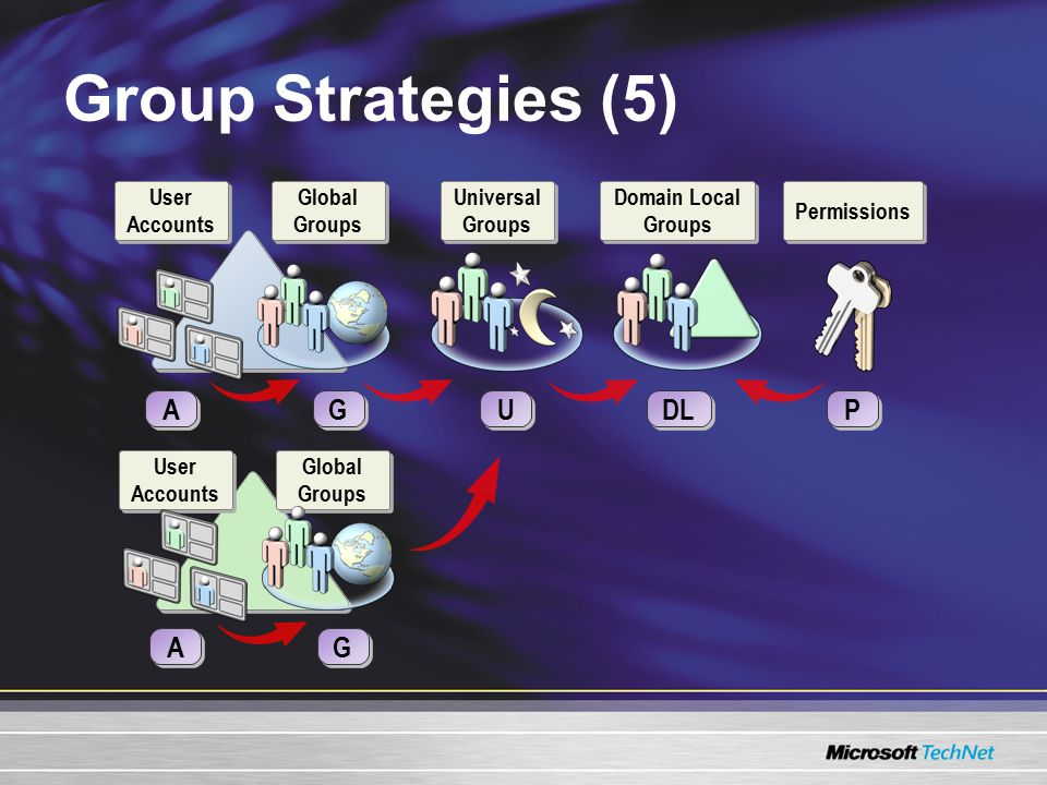 Group Strategies (5) A A P P Domain Local Groups DL G G Permissions Global Groups User Accounts Universal Groups U U A A G G Global Groups User Accounts