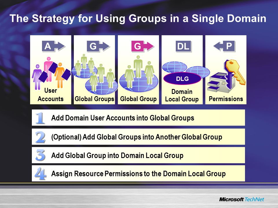 The Strategy for Using Groups in a Single Domain User AccountsGlobal GroupsGlobal Group Domain Local Group Permissions A A G G DL P P G G DLG Add Domain User Accounts into Global Groups (Optional) Add Global Groups into Another Global Group Add Global Group into Domain Local Group Assign Resource Permissions to the Domain Local Group