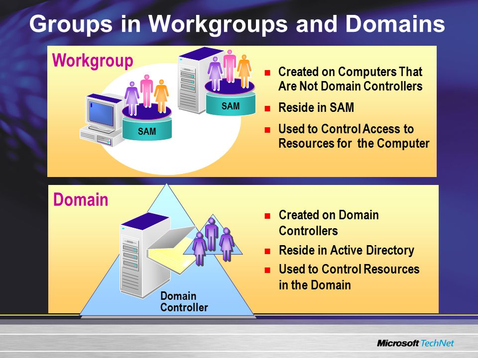 Groups in Workgroups and Domains Domain Workgroup Created on Domain Controllers Reside in Active Directory Used to Control Resources in the Domain Created on Computers That Are Not Domain Controllers Reside in SAM Used to Control Access to Resources for the Computer Domain Controller Client Computer Member Server SAM