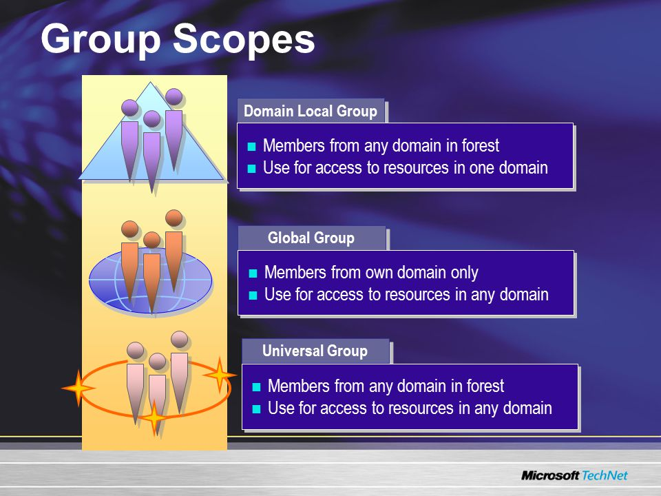 Groups and Domain Functional Levels Domain controllers Supported Windows NT ® Server 4.0, Windows 2000, Windows Server 2003 Windows 2000, Windows Server 2003 Windows Server 2003 Group scopes supported Global, domain local Global, domain local, universal Windows 2000 mixed (default) Windows 2000 native Windows Server 2003