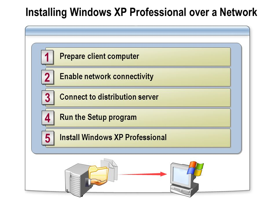 Installing Windows XP Professional over a Network Connect to distribution server 3 3 Run the Setup program 4 4 Install Windows XP Professional 5 5 Ena