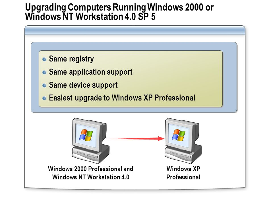 Upgrading Computers Running Windows 2000 or Windows NT Workstation 4.0 SP 5 Windows 2000 Professional and Windows NT Workstation 4.0 Windows XP Profes